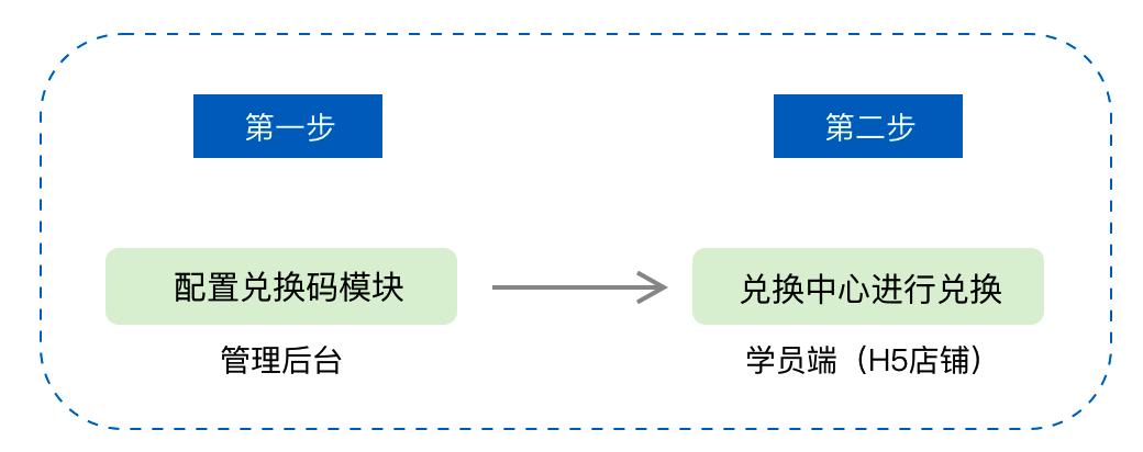 小鹅通内容付费系统兑换码使用教程(图1)